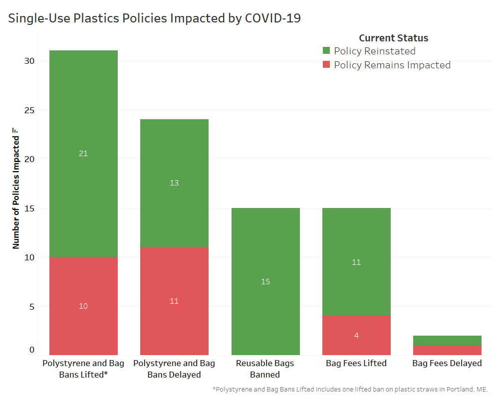 Single-Use Plastics Policies Impacted by COVID-19_2